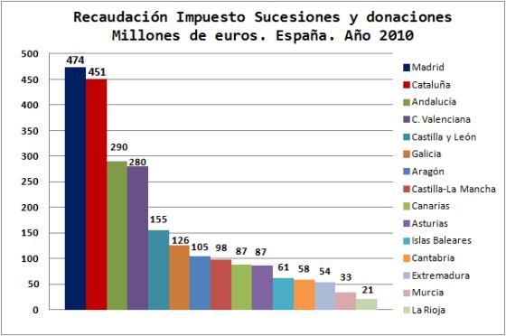 RECAUDACION HERENCIA POR COMUNIDADES